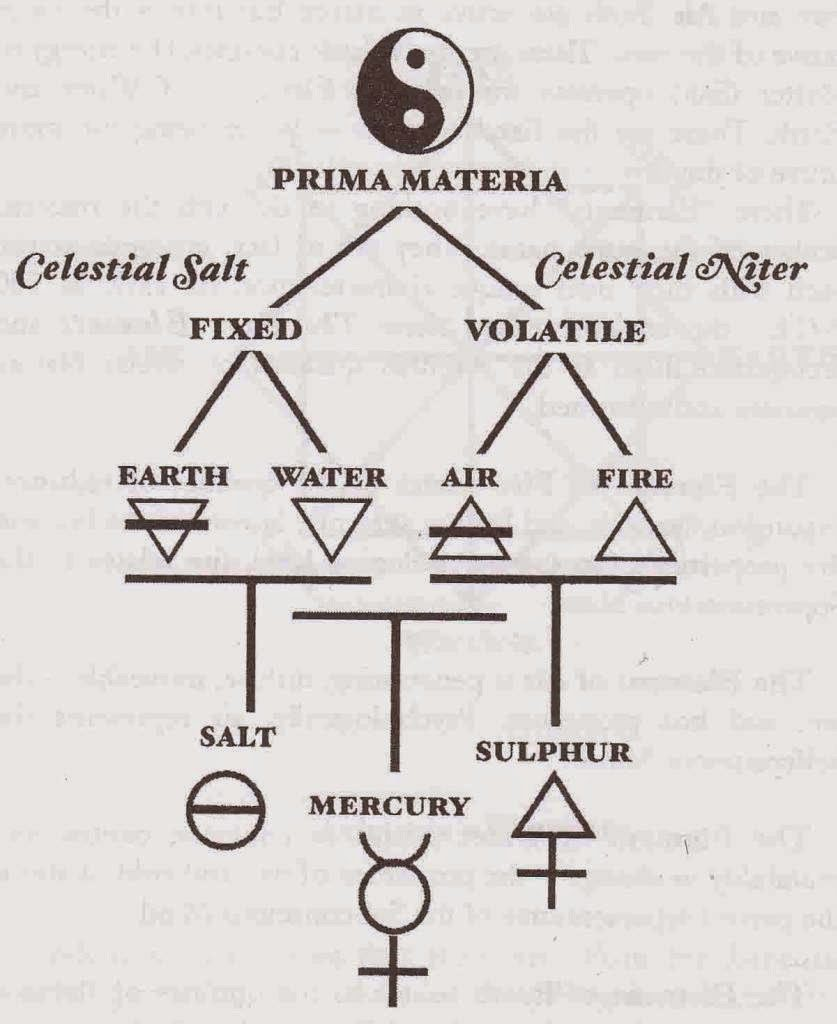 The Four Elements Of Alchemy World Mysteries Blog Ideas And Designs