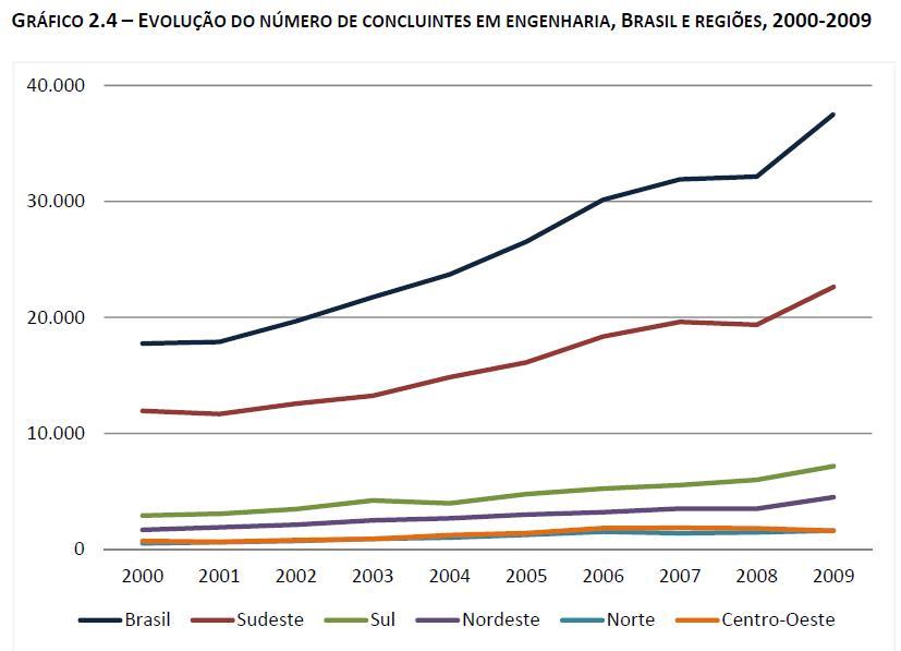 The rationale to intervene on Brazilian innovation system – From Innovation Law to innovation hot-spots (4/5)