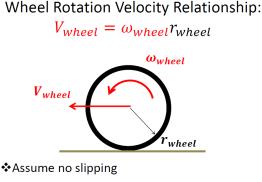 WheelVelocity
