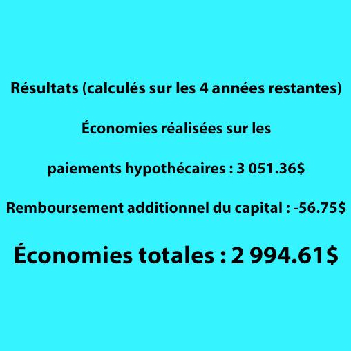Résultats des économies hypothécaires