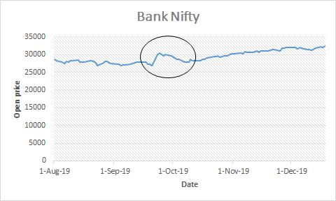 YES bank impact on bank nifty
