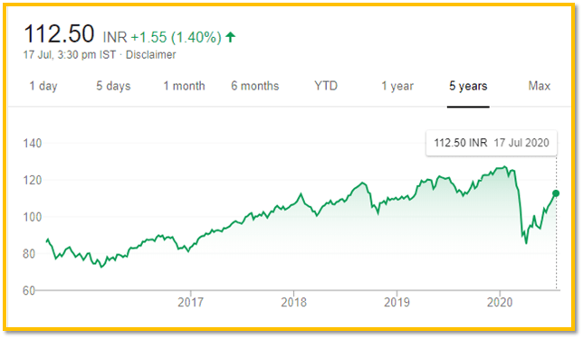 5-Year Performance of SBI Nifty 50 ETF