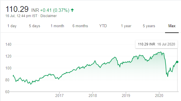 Performance of SBI Nifty ETF