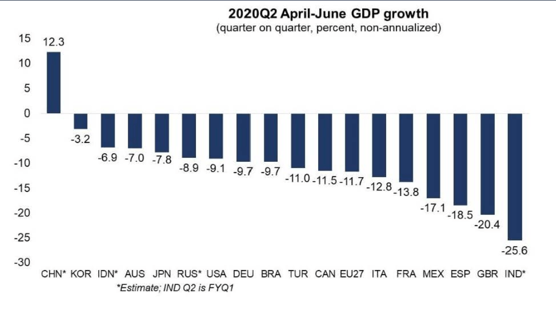 GDP Growth Q2