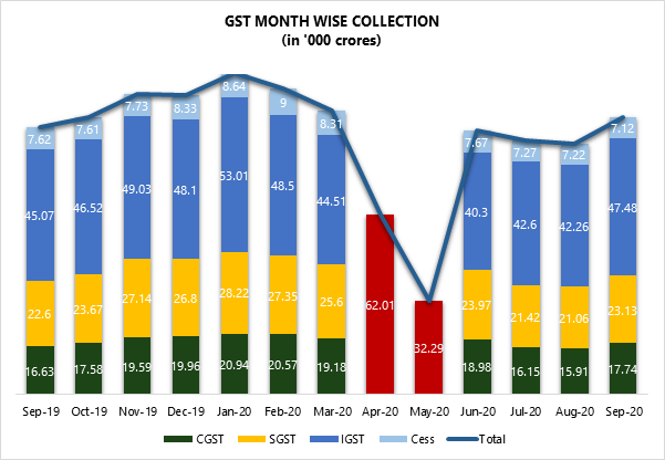 GST Month-Wise Collection