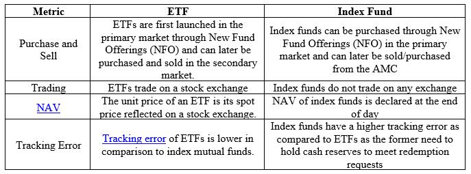 ETF vs Index Funds