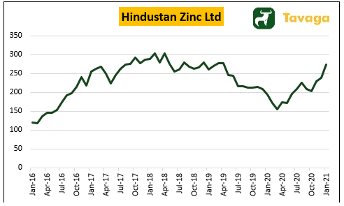5-Year Share Price Performance of Hindustan Zinc Ltd.