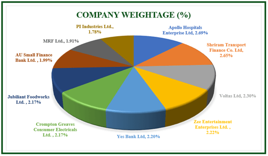 Company Weightage of Nifty Midcap 100 Index