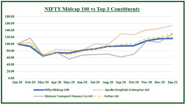Nifty Midcap 100 vs Top 3 companies
