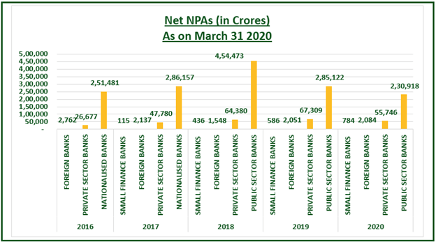 Net NPAs (in Crores)