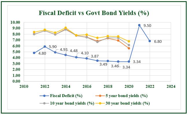 Fiscal deficit vs Govt Bond Yields (%)