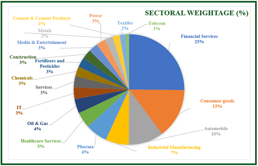 Sectoral Weightage of Nifty Midcap 100