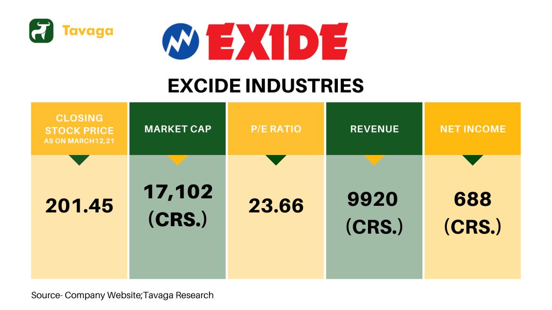 Excide Industries