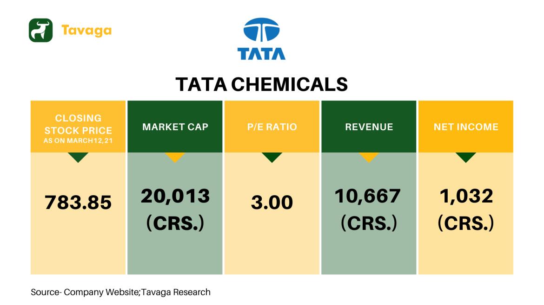 Tata Chemicals