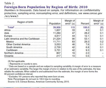 Table 2 Census Report Foreign Born