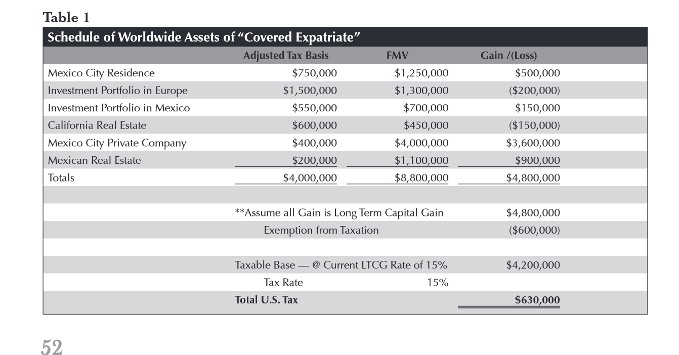 Inflation Adjusted Exclusion Amounts Since Inception of 2008