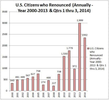 USC Renunciation Q1 thru 3 - Citizens who Renounced 2014