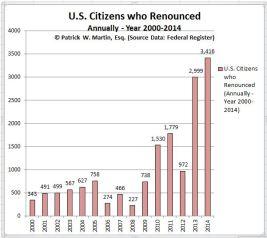 Expatriates US citizens renounced chart through 2014