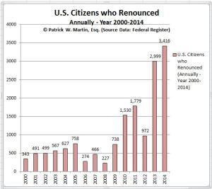 Expatriates US citizens renounced chart through 2014