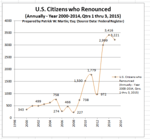 Chart of Trends - US Citizenship Renunications Qtr 3 - 2015