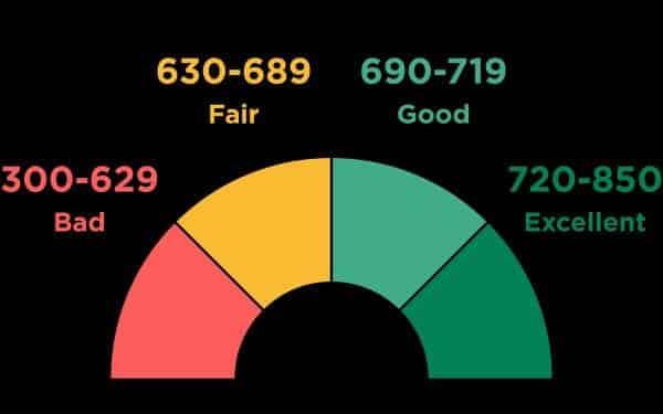 5 factors that determine your credit score.