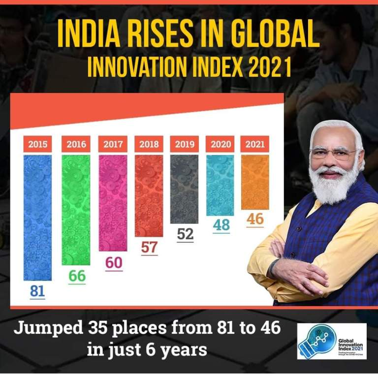 India ranks 46th in the Global Innovation Index 2021