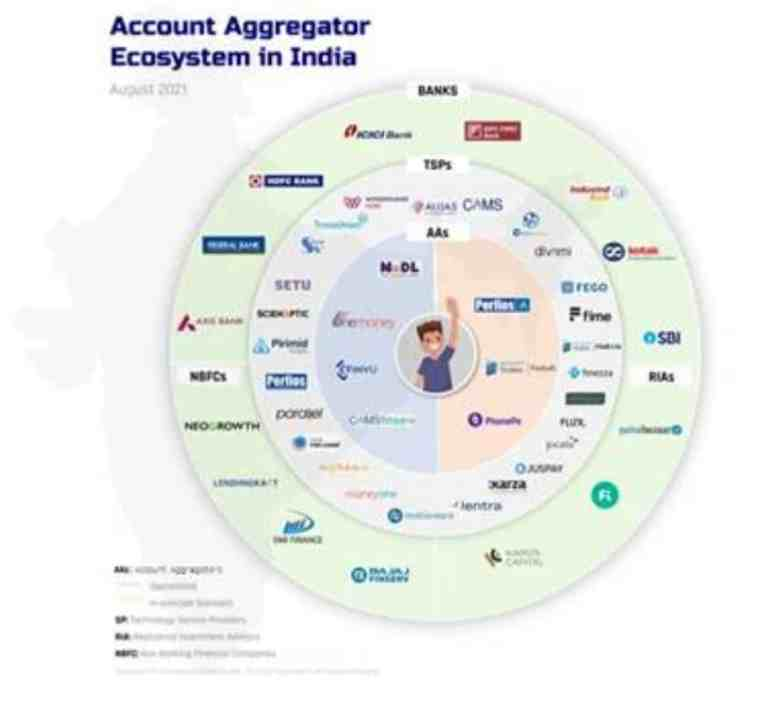 Account Aggregator Ecosystem in India, Know all about Account Aggregator Network- a financial data-sharing system