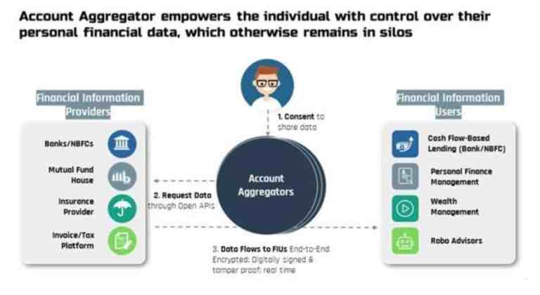 FAQ's on Account Aggregator Network (AA Network)