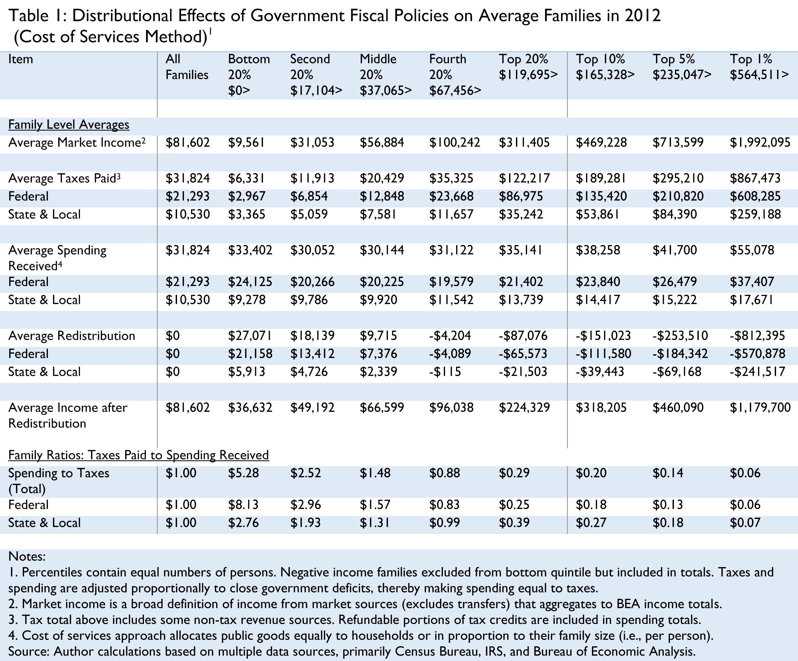 Income Tax Credit Table