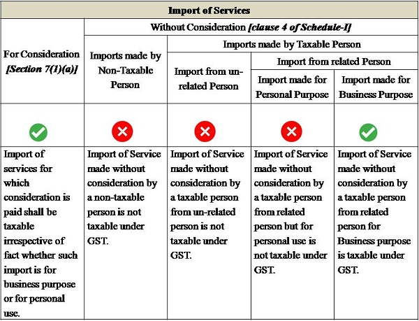 Image result for import of services without consideration be taxable under GST