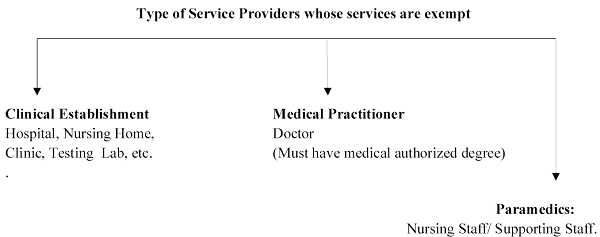Type of Service Providers whose services are exempt