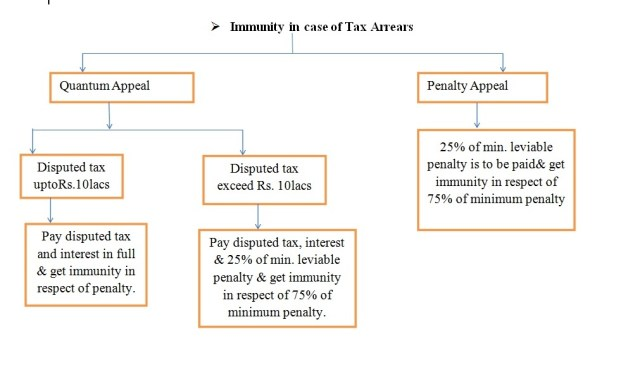 Immunity in case of Tax Arrears in case of Direct Tax Dispute Resolution Scheme