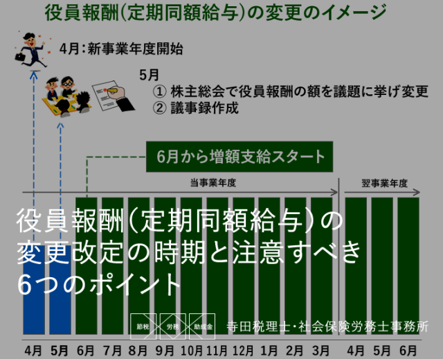役員報酬(定期同額給与)の変更