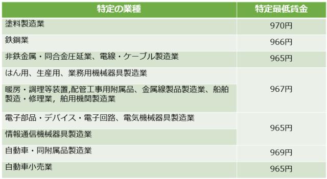 大阪府の特定最低賃金