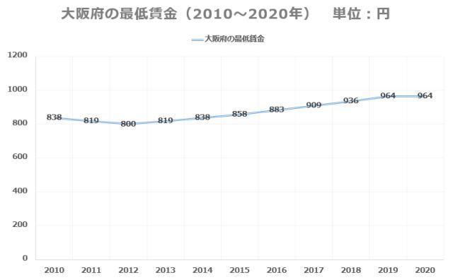最低賃金過去10年