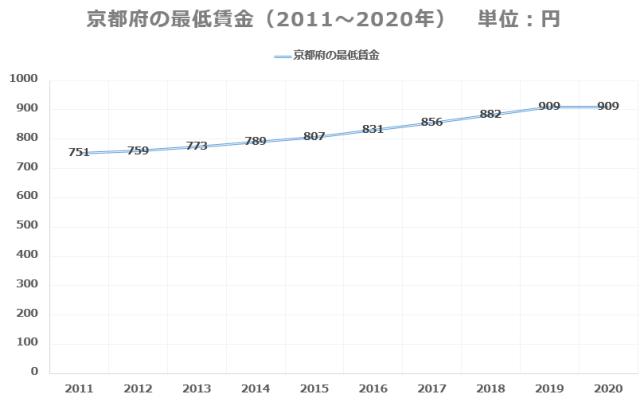 京都府最低賃金推移
