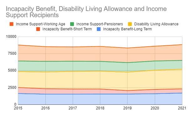 Chart showing the number of recipients of Incapacity Benefit, Disability Living Allowance and Income Support Recipients