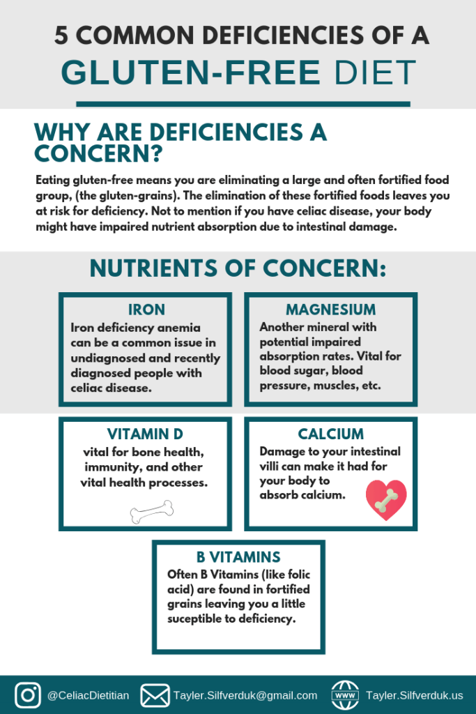 5 Common Gluten-Free Diet Nutrient Deficiencies - Tayler Silfverduk, DTR - nutrient deficiencies and celiac disease, nutrient deficiencies and coeliac disease, nutrient deficiencies and gluten-free diet, glutenfree diet facts, gluten-free diet info, celiac disease health, celiac health, #celiaclife #celiaclifestyle #celiacdisease #coeliac #glutenintolerance #glutensensitivity #glutenfreeeducation #celiaceducation gluten-free lifestyle, gluten-free lifestyle info, nutrient deficiencies, gluten-free infographic, celiac disease infographic