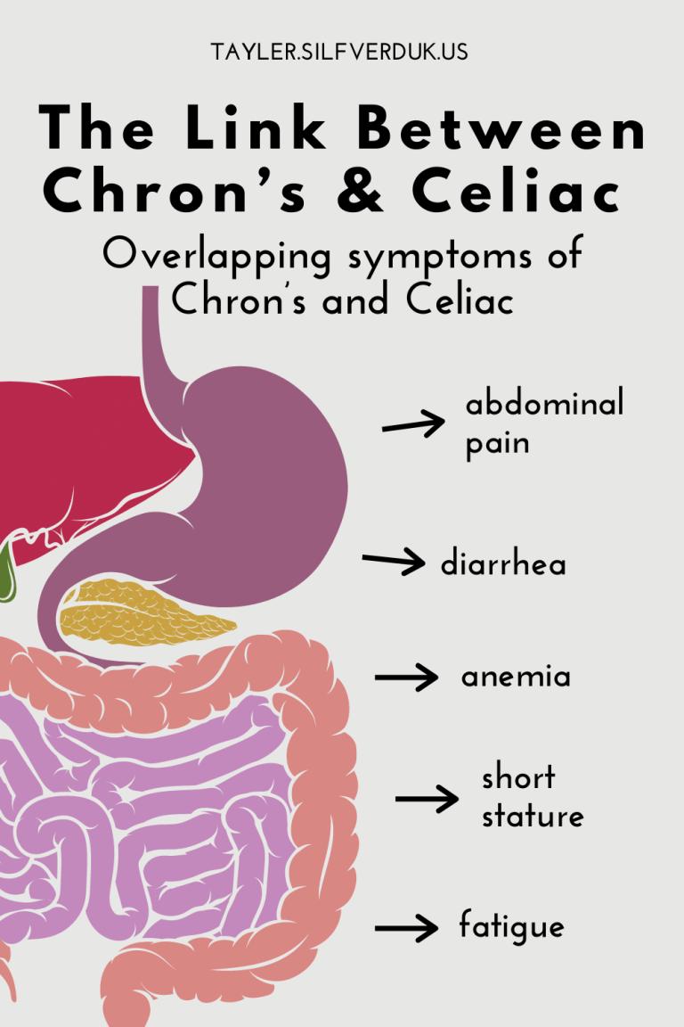 Autoimmune Diseases Linked to Celiac Disease - Tayler Silfverduk, celiac dietitian - The Link Between Chron's & Celiac - Overlapping symptoms of Chron's and Celiac