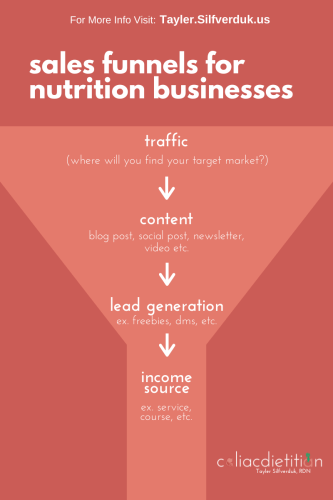 Nutrition Business Sales Funnel - What is a sales funnel - Sales funnels for private practice dietitians - Tayler Silfverduk, RDN