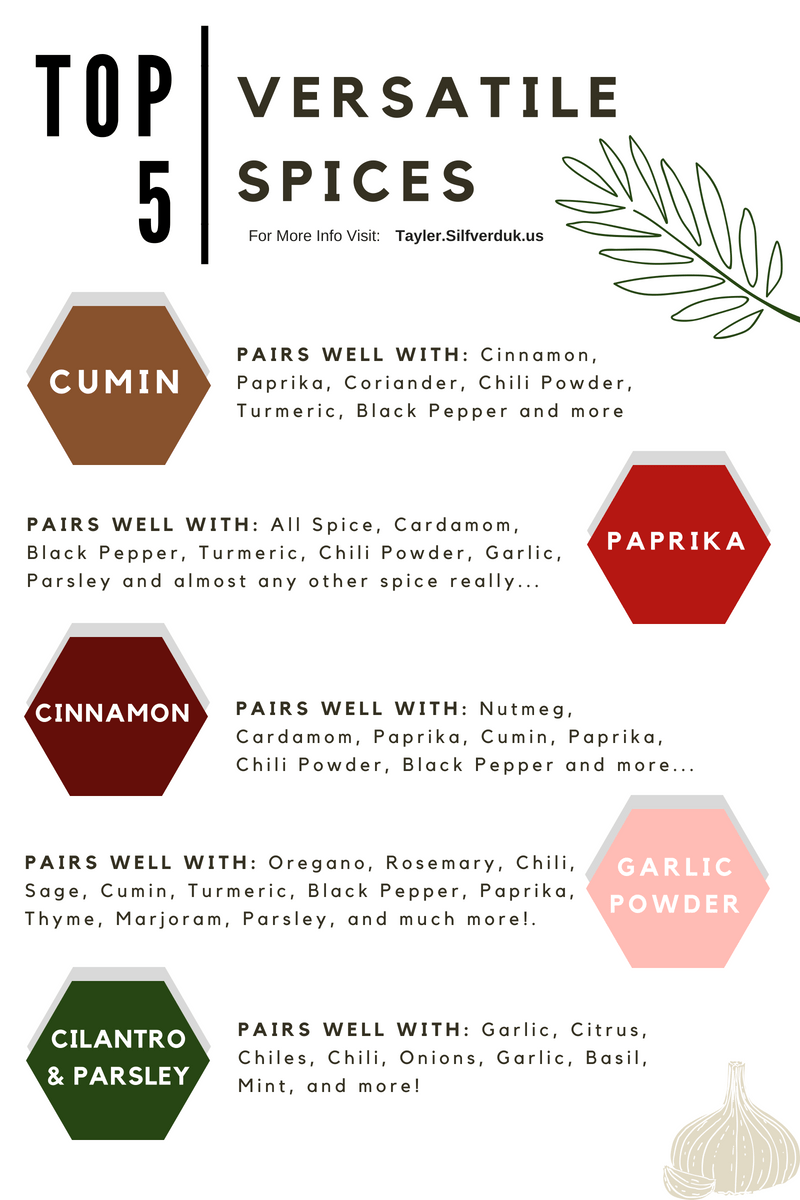 Top 5 Versatile Spices - Tayler Silfverduk DTR - #spicepairings #spices #seasonings #learntocookwithspices #howtocookwithspices #cookingwithspices #spices #spicefacts #seasonings #DTR #nutrition #dietetics #rd2be #celiac #glutenfree #cookinghacks #kitchenhacks #recipehacks #versatilefood #spicepairings #foodpairings #printable #kitchenprintable #infographic
