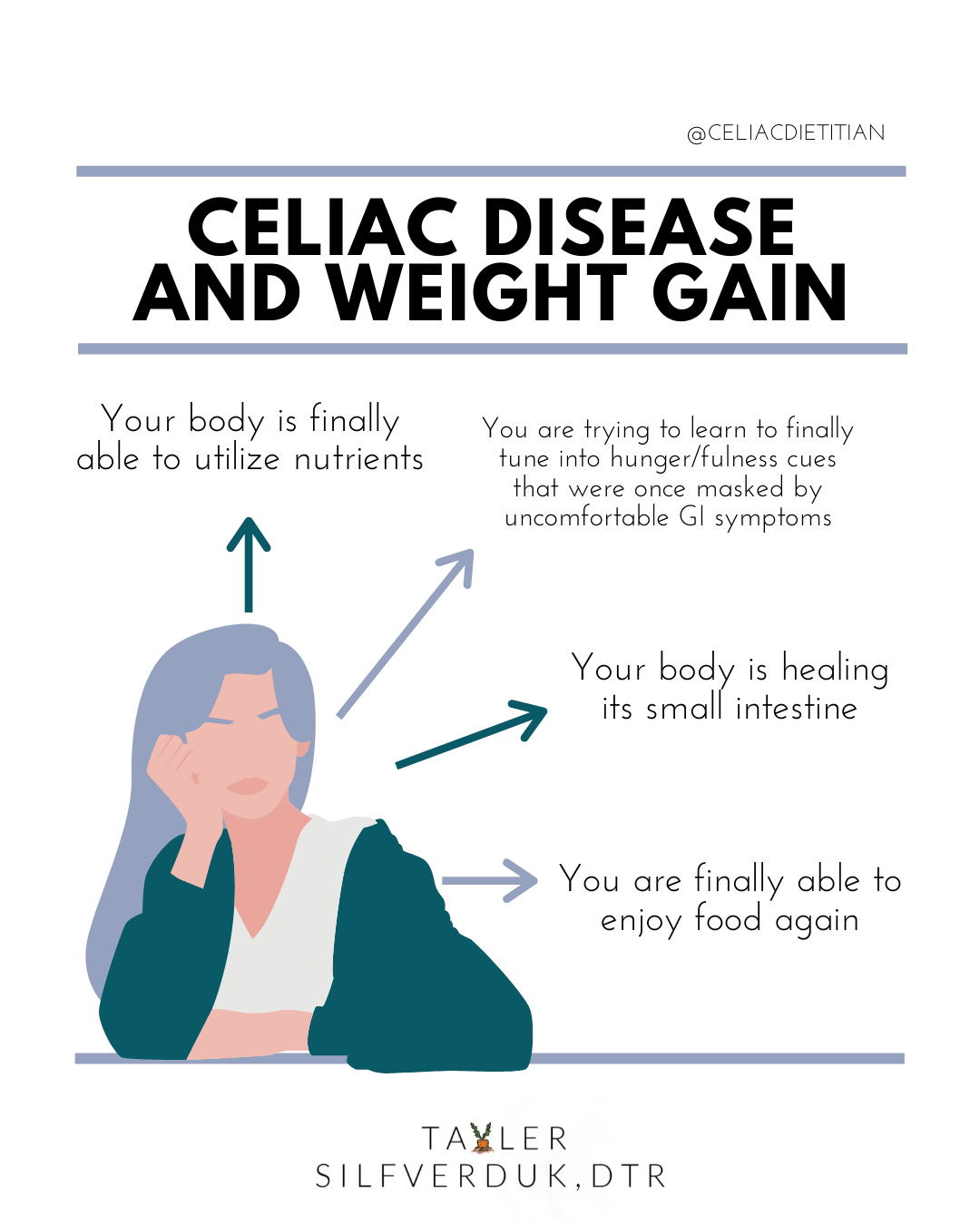 Celiac Disease Weight Gain – Why you might gain weight after your diagnosis