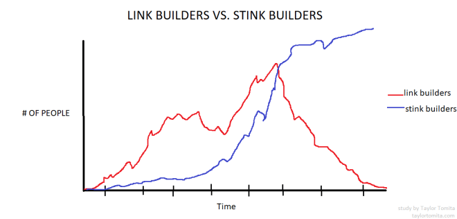 link building vs stink building