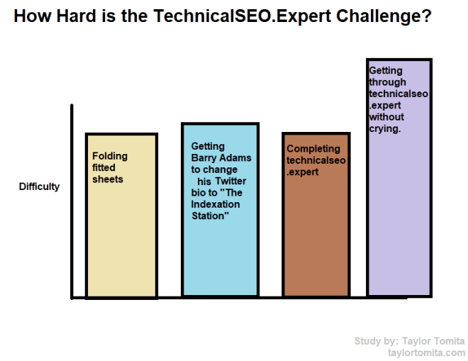 technicalseo expert graph