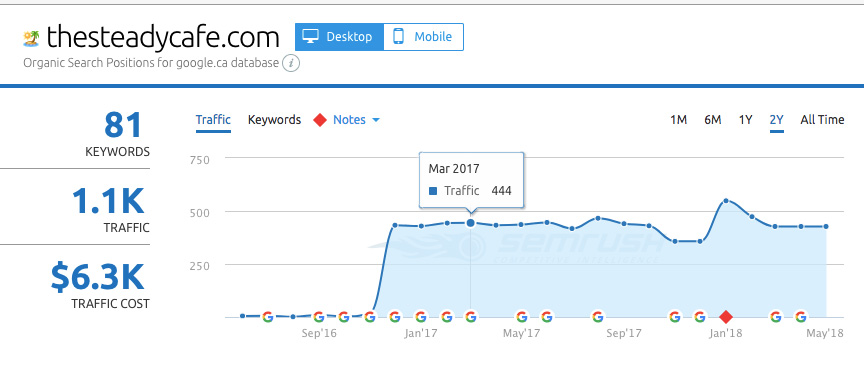 SEO Toronto Results - Traffic Growth for The Steady Cafe Bar
