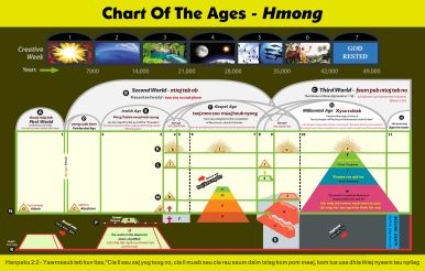 Chart Of The Ages - Hmong
