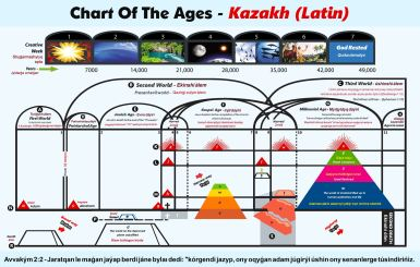 Chart Of The Ages - Kazakh_Latin