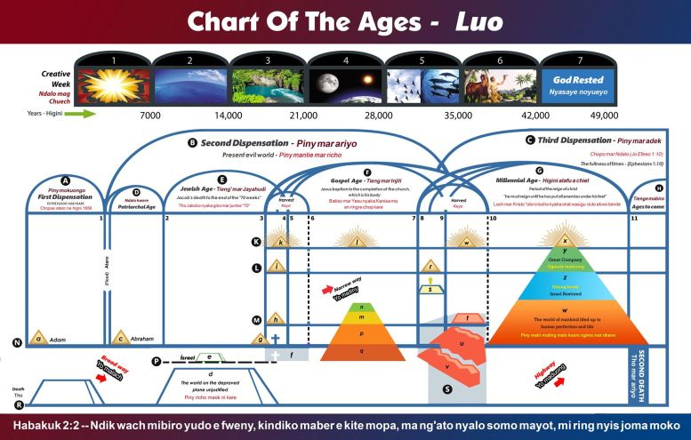 Chart Of The Ages - Luo