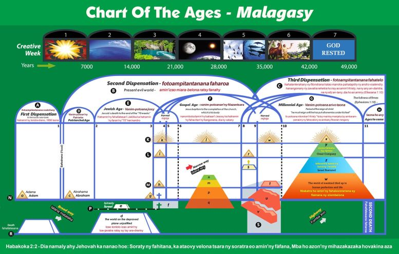 Chart Of The Ages - Malagasy