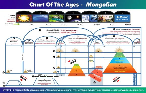 Chart Of The Ages - Mongolian